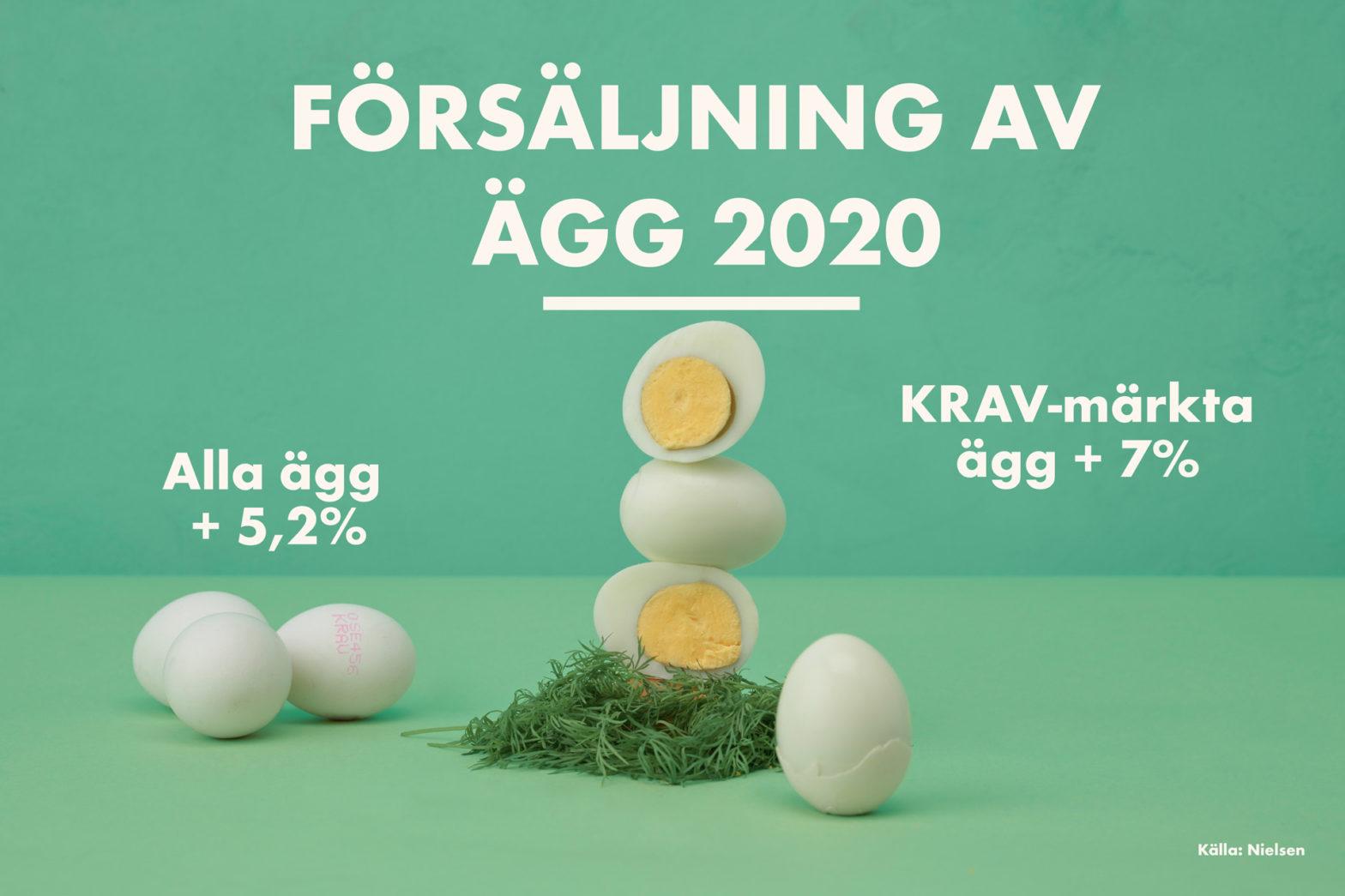 Krav-märkta ägg ökade mest 2020